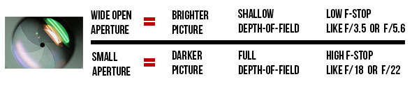 Graphic explanation of the aperture for photography basics learners