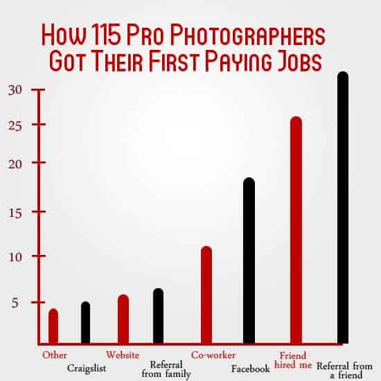 Pro photography infographic