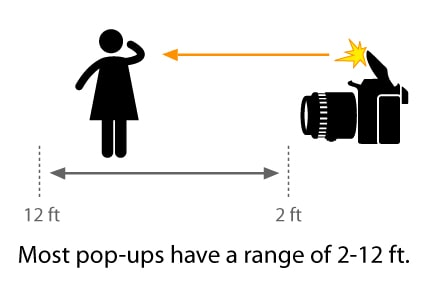 How to Take Better Pictures Using Just the Pop-Up Flash