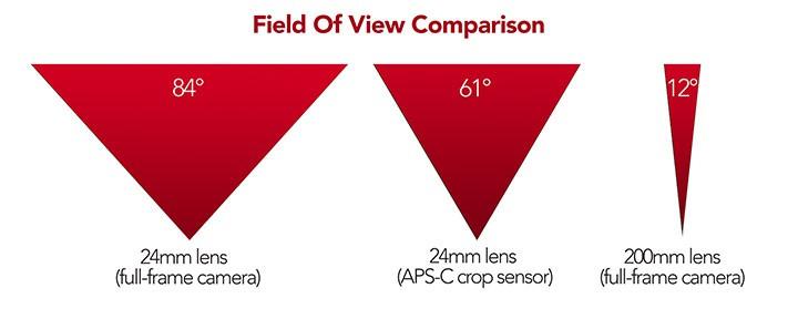 angle-of-view