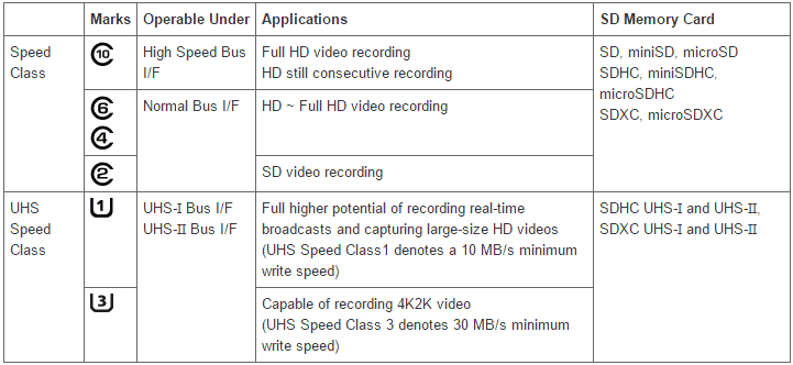 SD Card Symbol Chart