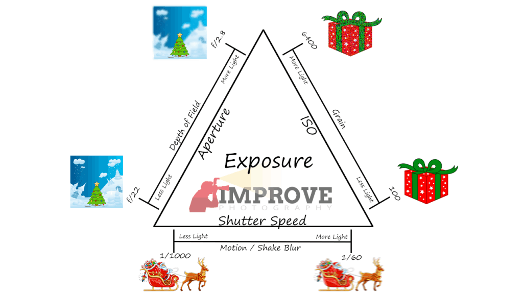 The exposure triangle - click for larger version