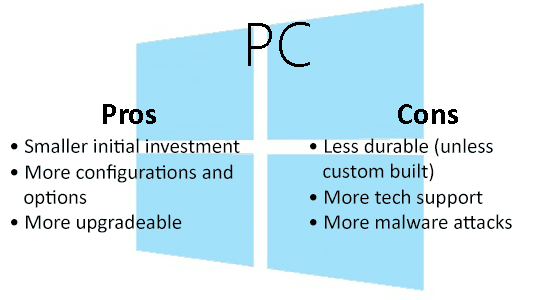 pcproscons