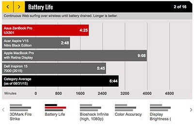 laptopmag-battery-testing