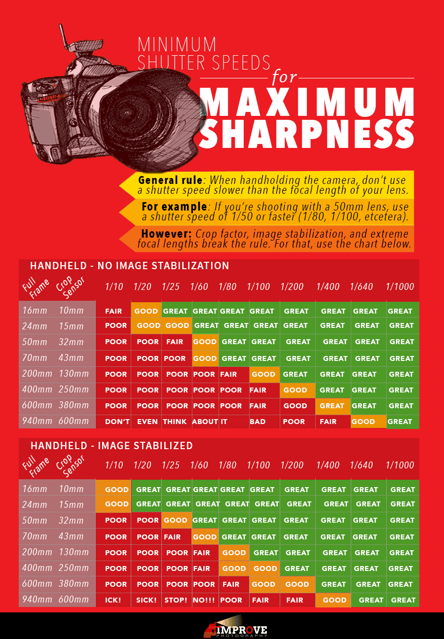 "Minimum Shutter Speeds for Handheld Shooting: The definitive answer to ""How slow can you go"""