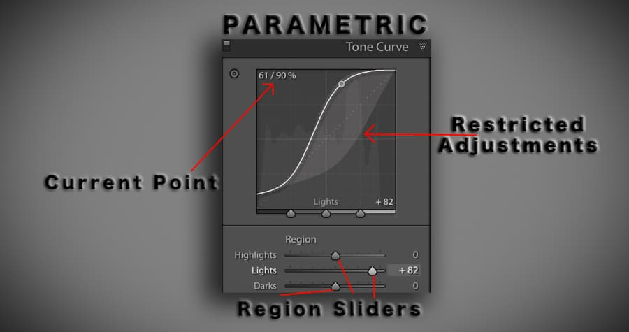 The Parametric Curve is more restrictive than the Point Curve and this can guide those who are less comfortable with making their own adjustments freely.