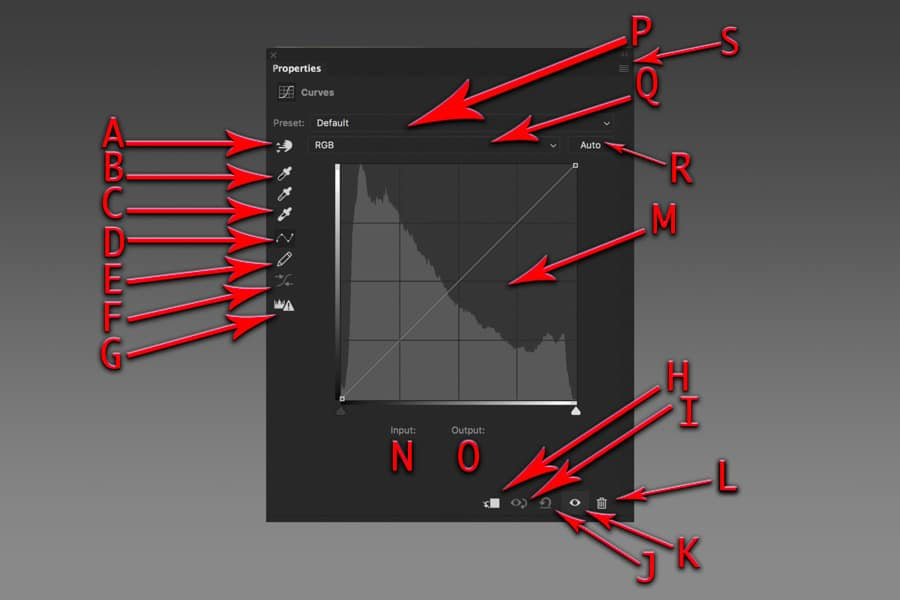 """A break down of the many """"parts"""" within Photoshop's Curves Adjustment Layer Property Panel"""