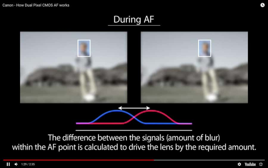 How phase detection auto focus works. Screen grab from Canon video.